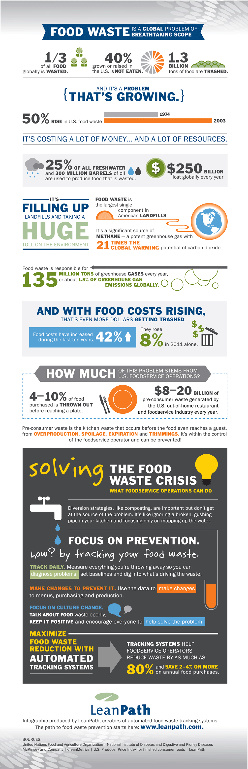 LeanPath food waste statistics infographic