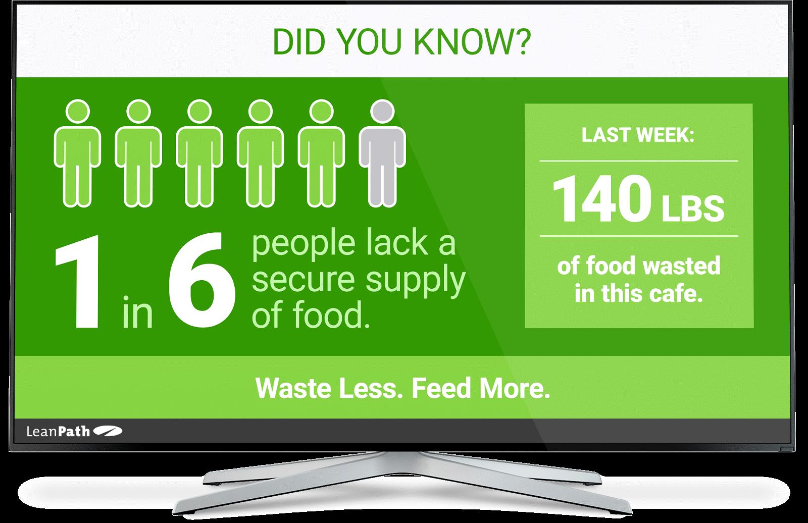 LeanPath Spark - Food Waste Digital Signage