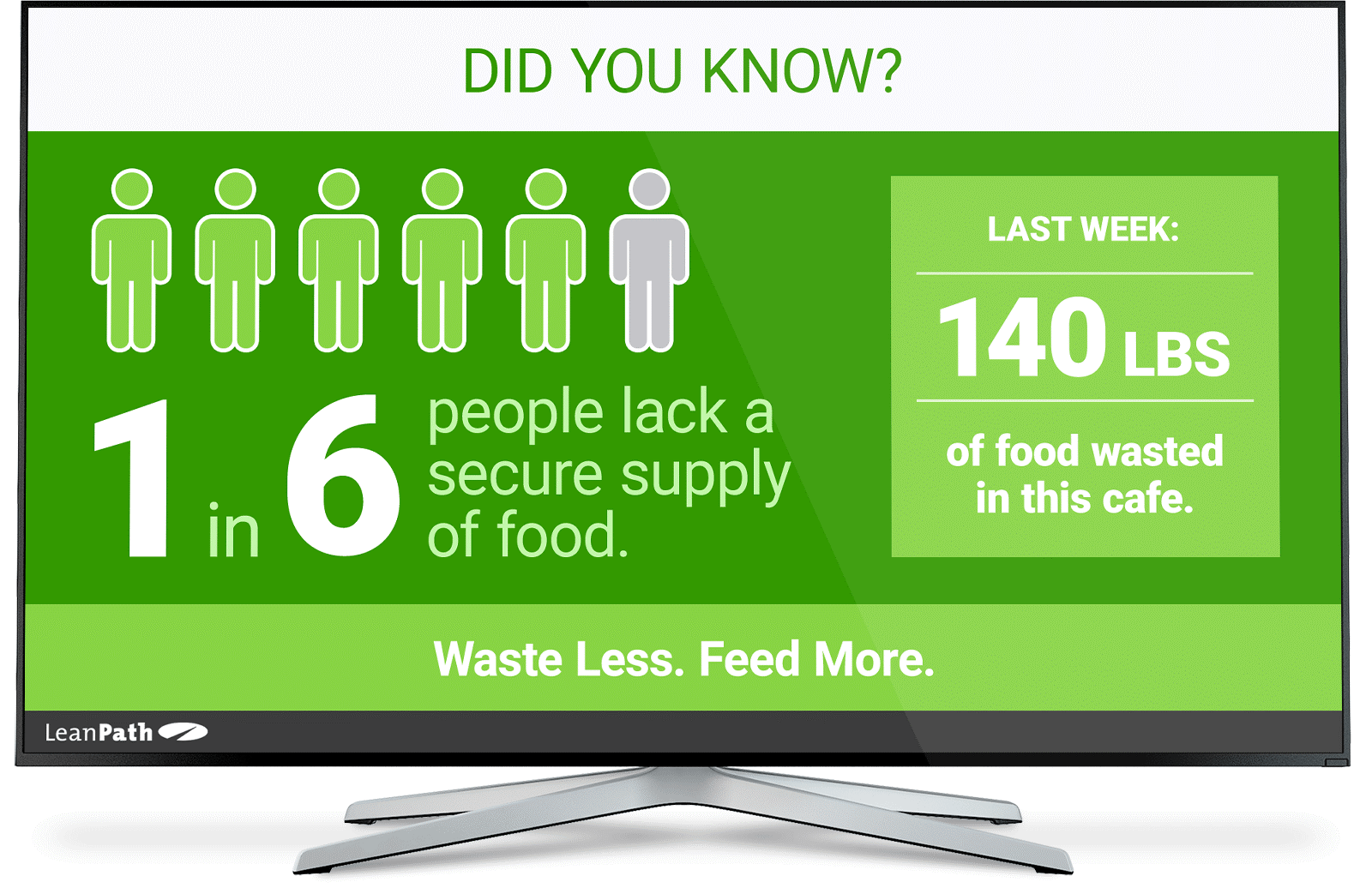 LeanPath Spark - Food Waste Digital Signage