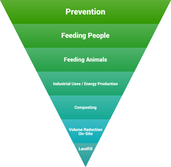 foodWasteHierarchy2016_webt.png