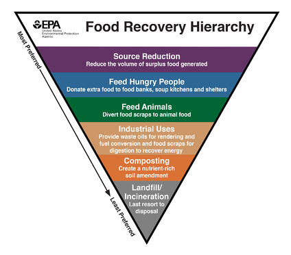 food_recovery_hierarchy_-_eng_high_res_v2