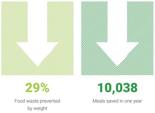 ikea burbank food waste reduction