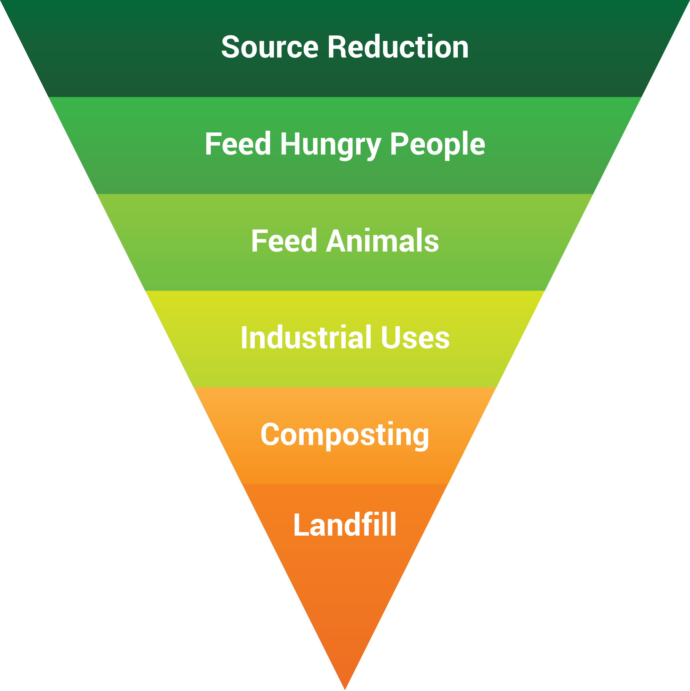 EPA Food Recovery Hierarchy